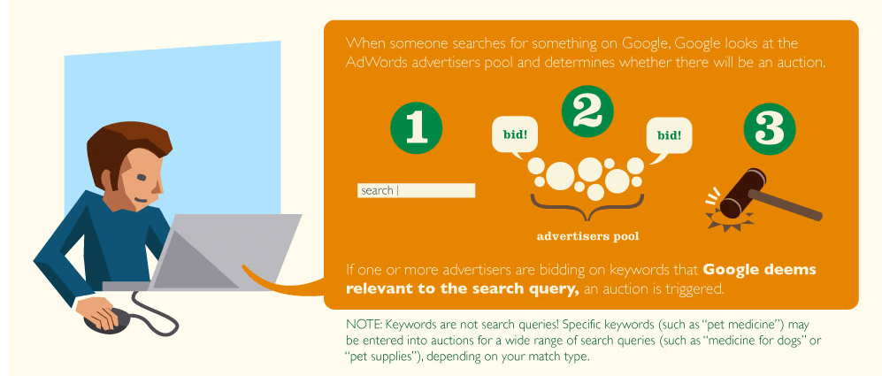 how-much-does-adwords-cost-google-ad-auction