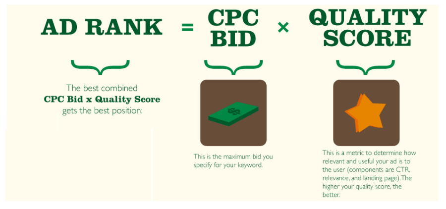 how-much-does-adwords-cost-google-ad
