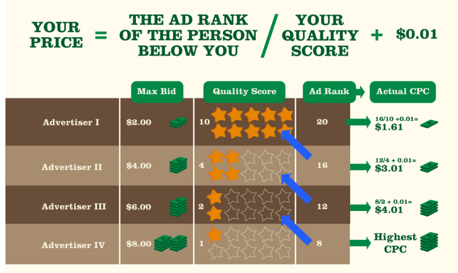 how-much-does-adwords-cost-how-much-do-you-pay-per-click